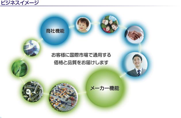 お客様に国際市場で通用する価格と品質をお届けします